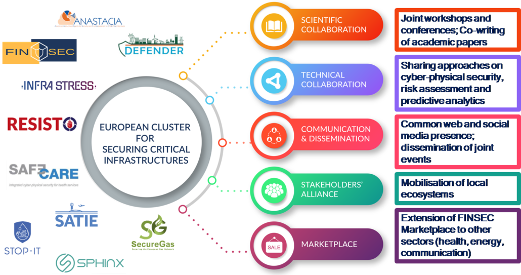 STOP-IT part of new clusters - members, collaboration topics and proposed activities