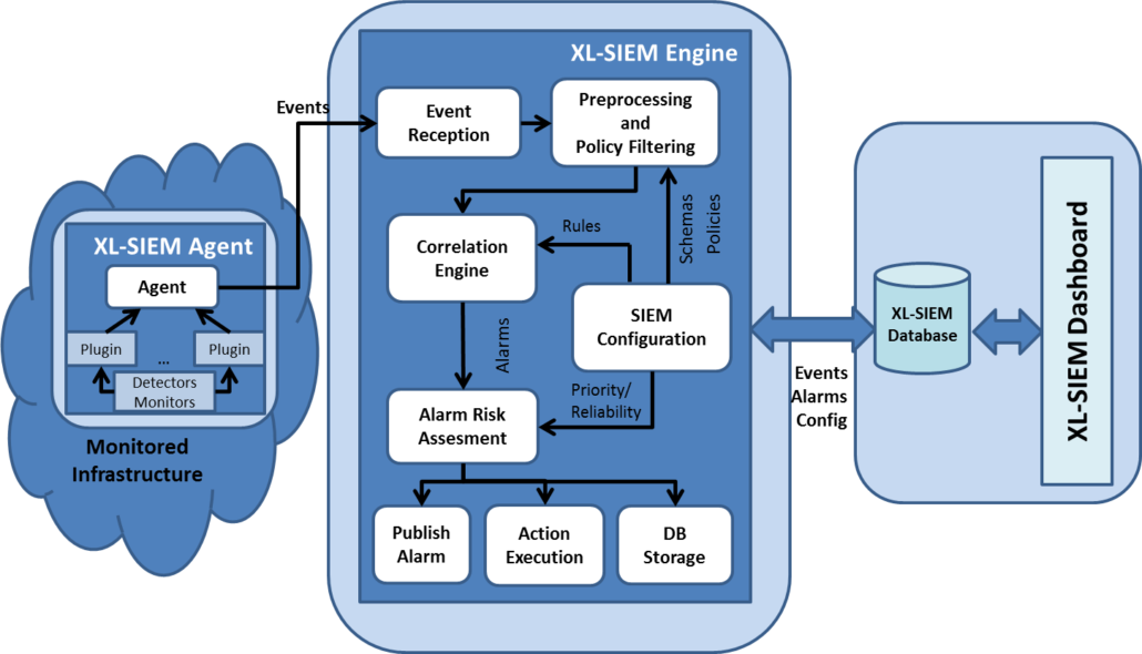 XL-SIEM High Level Architecture