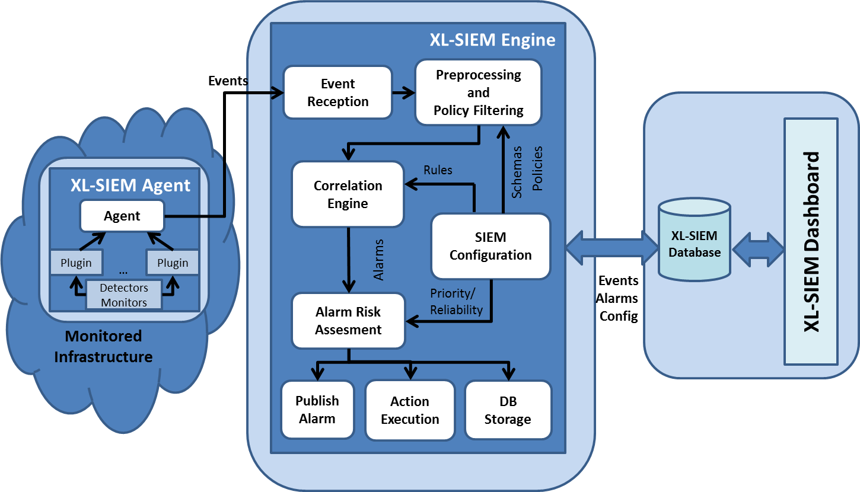 XL-SIEM High Level Architecture