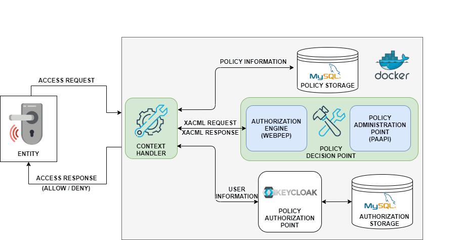 Fine-grained Cyber Access Control (FCAC) Architecture