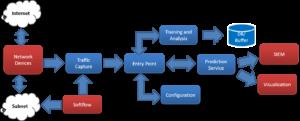 NTSA Architecture