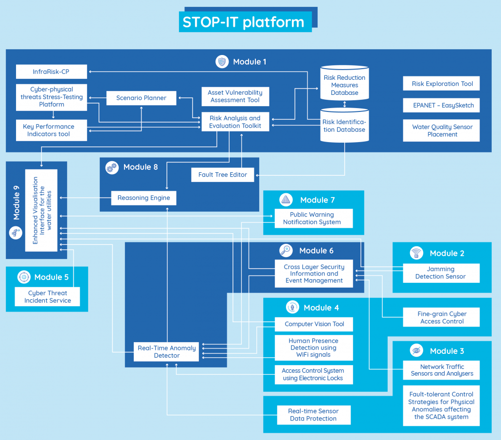 The connection of the STOP-IT platform modules and tools