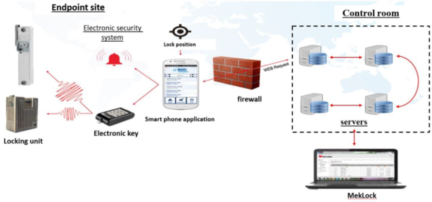 Overall Smart Locks system architecture