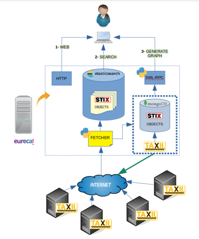 Cyber Threat Sharing Service architecture