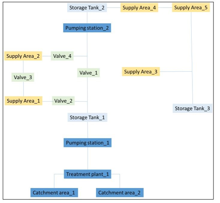 Epanet tool: Scheme of a supply system with EasySketch